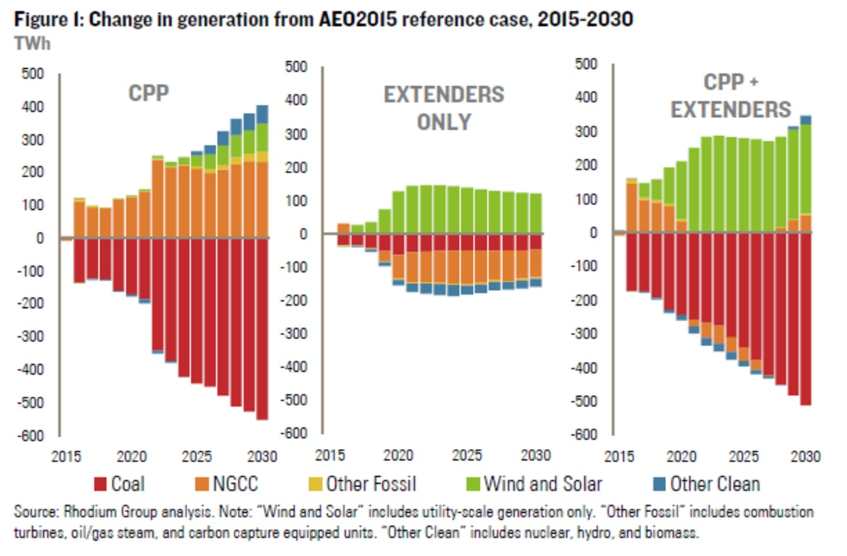 Change in generation based on Clean Power Plan