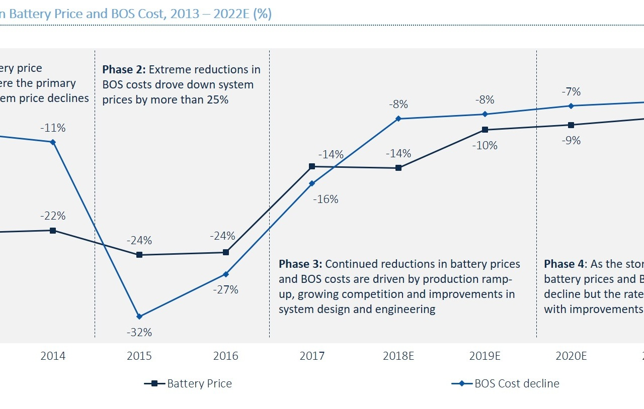 Year-Over-Year Decline in Battery Price and BOS Cost, 2013 – 2022E (%)