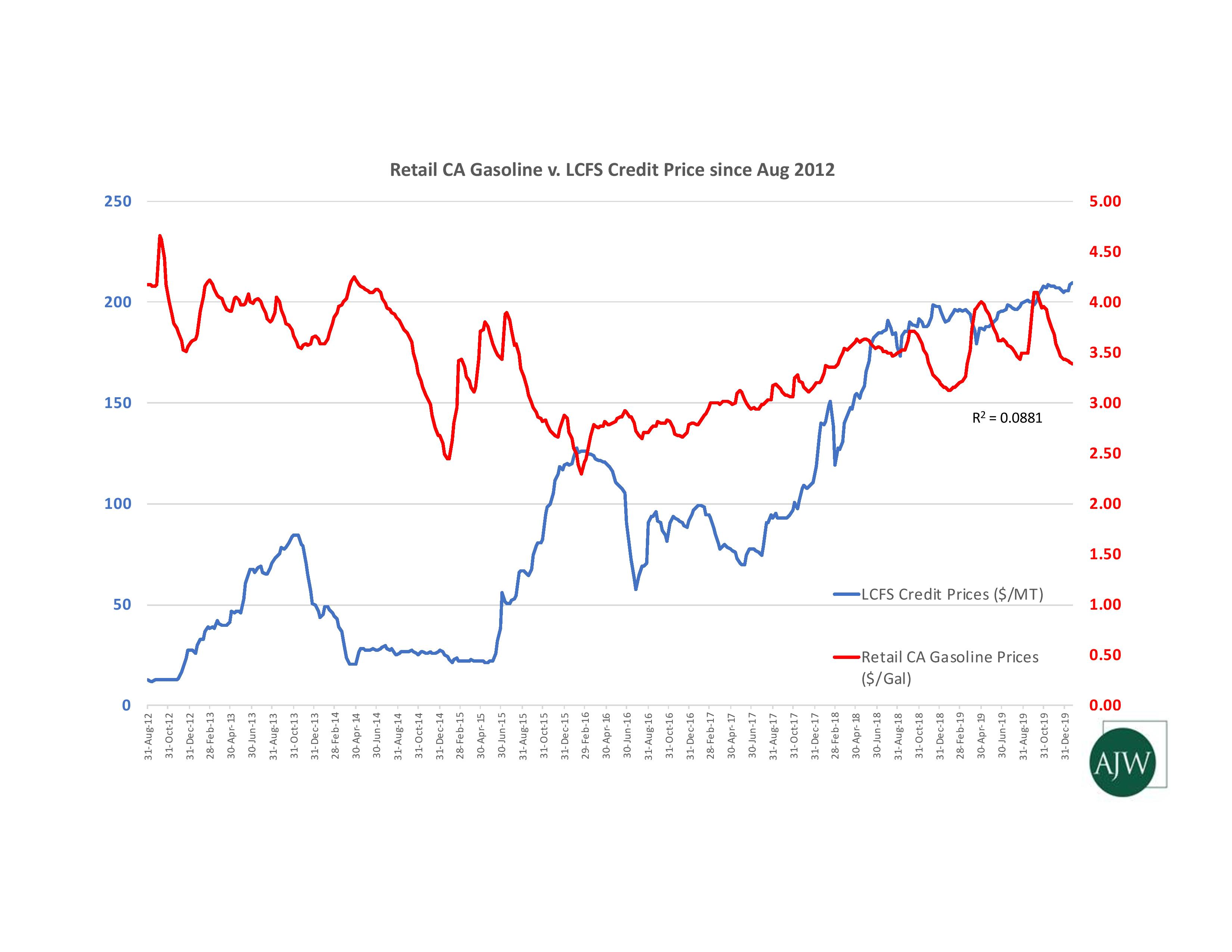 Retail CA Gasoline v. LCFS Credit Price since Aug 2012