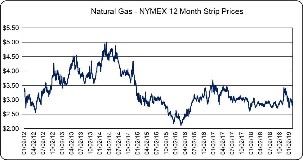 Natural Gas - NYMEX 12 Month Strip Prices
