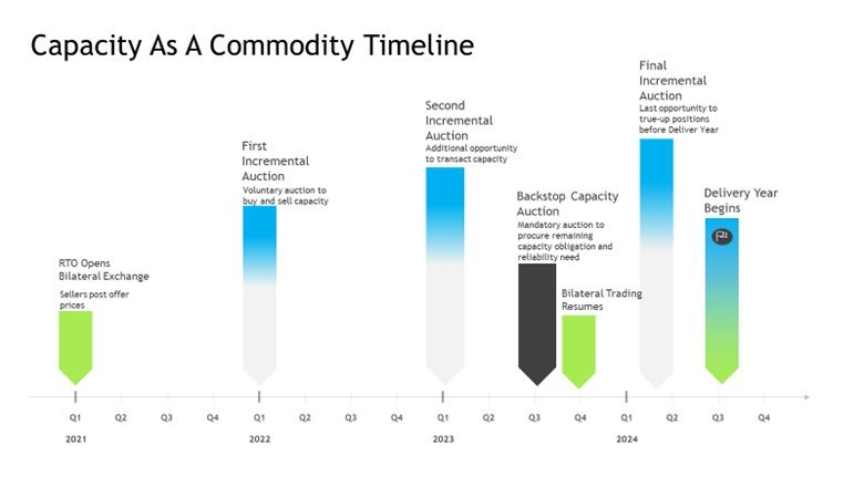 Capacity as a Commodity Timeline