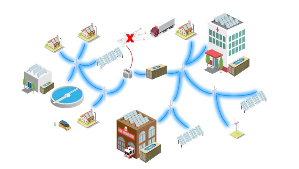 Community Microgrid
