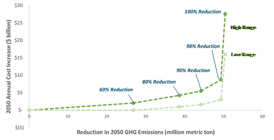 Figure 1: Costs of reducing 2050 GHG emissions in the Pacific Northwest using renewables and storage