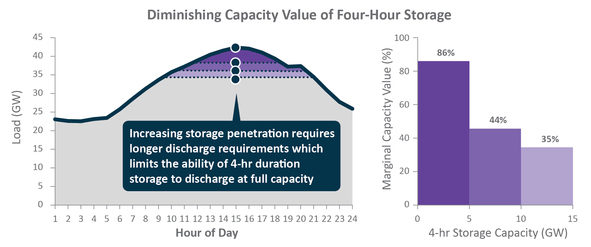 Diminishing Capacity Value of 4-Hour Storage