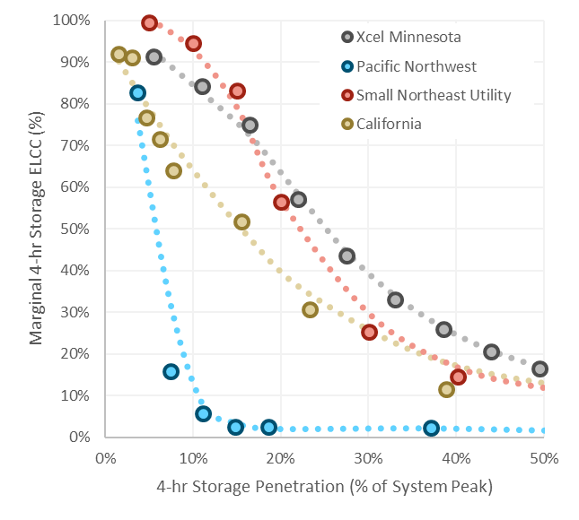 Capacity Value of 4-Hour Storage at Different Penetration Levels.