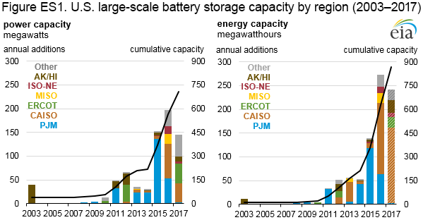 U.S. Large-Scale Battery Storage Capacity by Region (2003–2017)