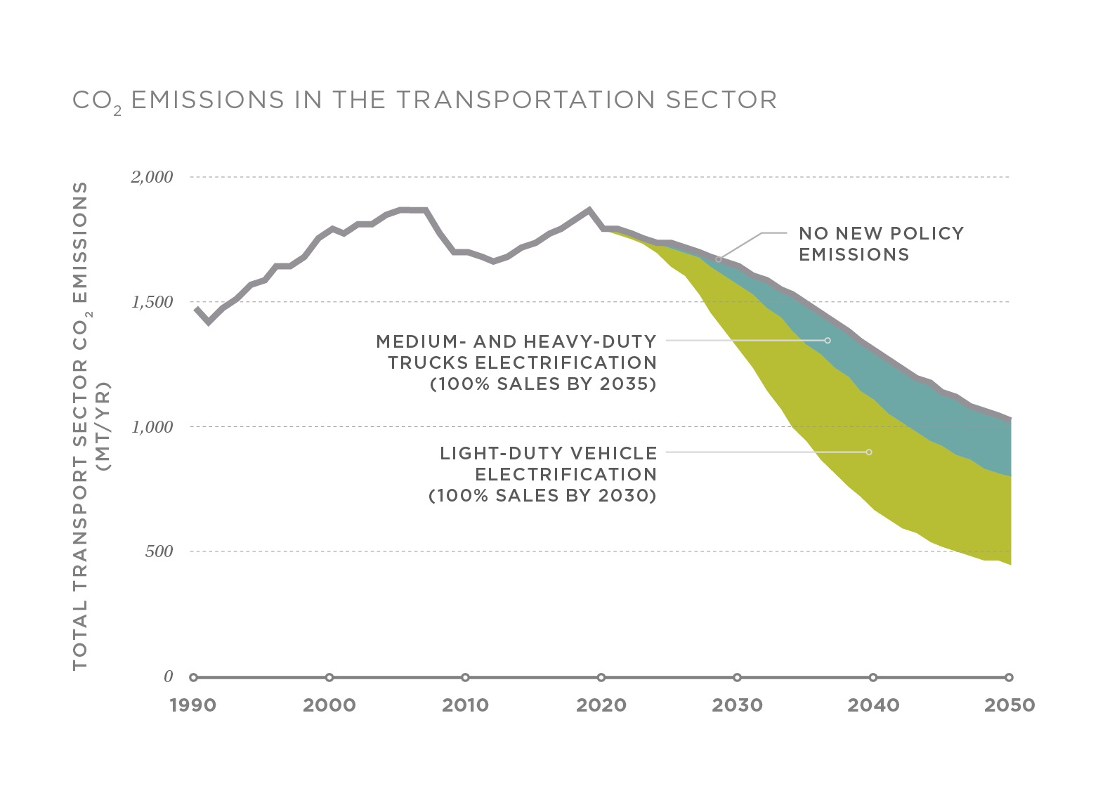 Transportation sector CO2 emissions in the DRIVE Clean and No New Policy scenarios through 2050.