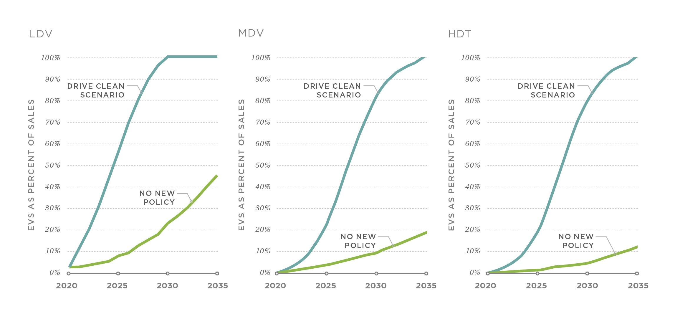 EVs as percentages of sales by vehicle category in the No New Policy and DRIVE Clean scenarios.
