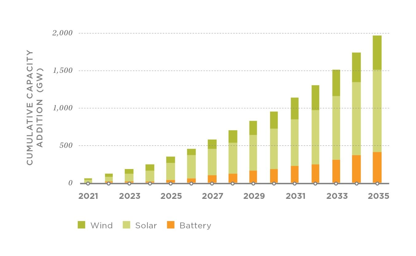 U.S. electricity capacity additions in the DRIVE Clean scenario, 2021–2035.