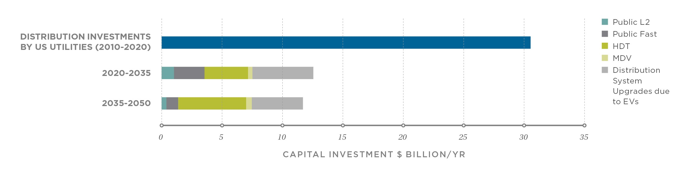 Average annual capital investment in public L2 charging, public DCFC, and public MDV/HDT DCFC necessary to support the DRIVE Clean scenario, 2020–2050, compared with average annual capital investment in public distribution system upgrades, 2010–2020. To illustrate public investment, we include only public charging infrastructure needs in this chart, not private home or workplace charging.