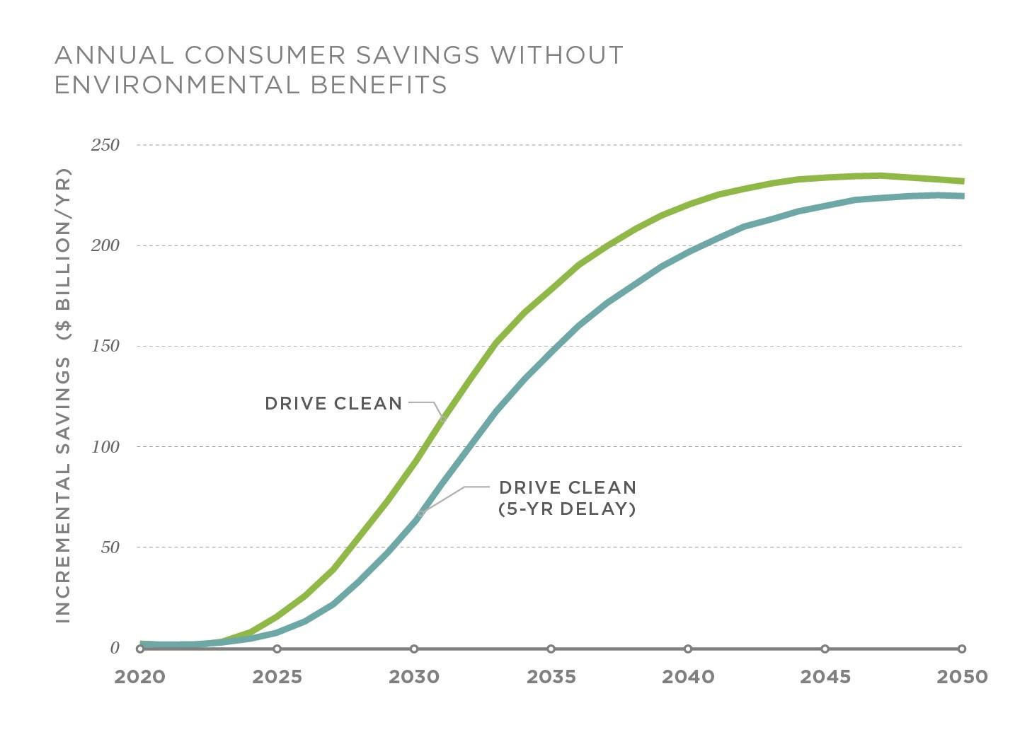 Annual consumer savings in the DRIVE Clean scenario (cumulative savings of $2.7 trillion through 2050) and a delayed-electrification scenario (cumulative savings of $2.2 trillion through 2050).