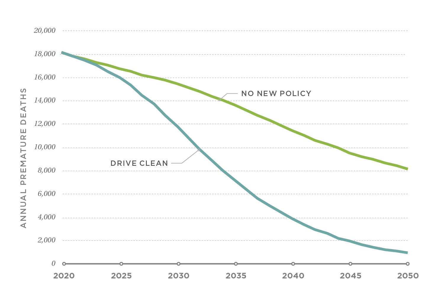Annual premature deaths in the No New Policy and DRIVE Clean scenarios, 2020–2050. The DRIVE Clean scenario avoids 150,000 premature deaths due to air pollution through 2050.