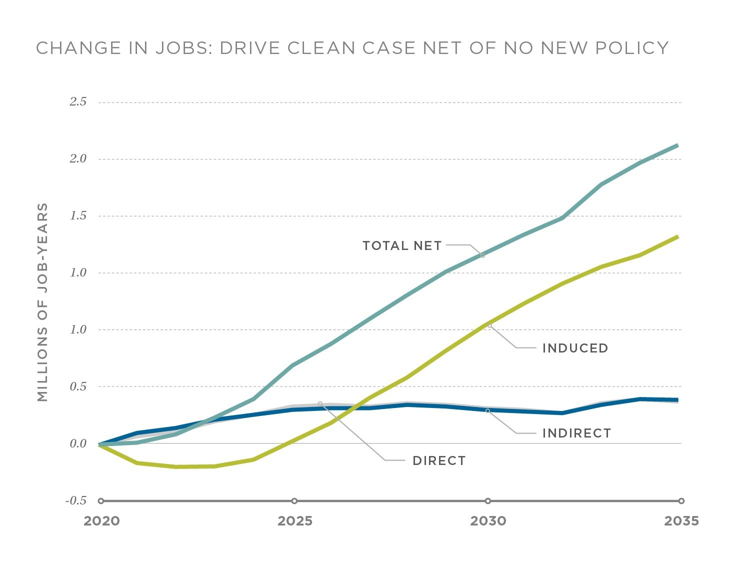 Change in direct, indirect, and induced jobs in the DRIVE Clean scenario compared to the No New Policy scenario, 2020-2035.
