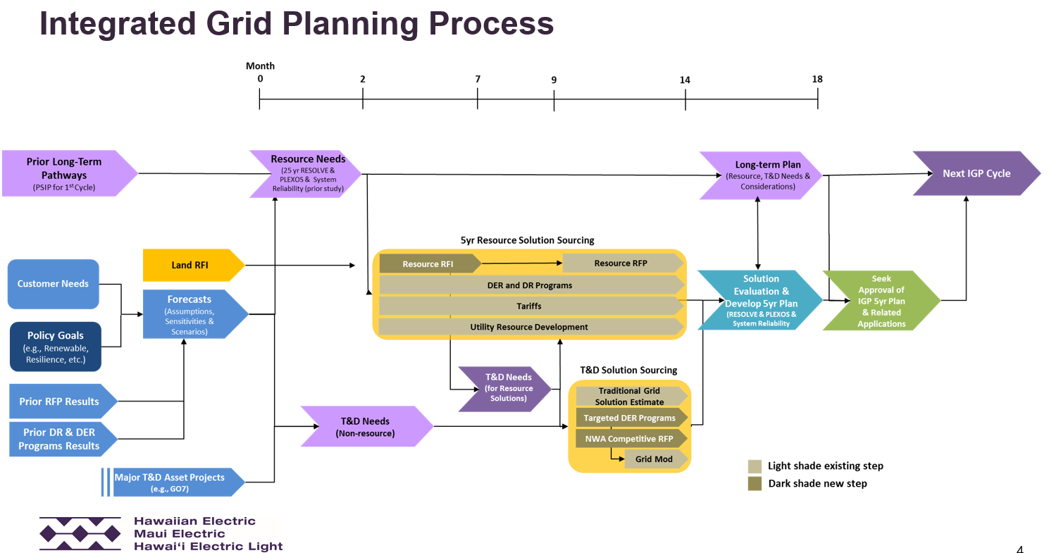 Market-based IRPs: A new paradigm for grid planning?