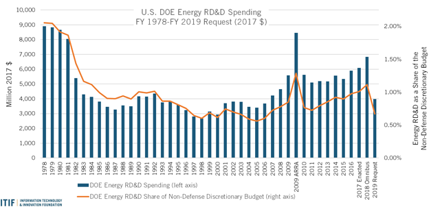 U.S. DOE Energy RD&D Spending FY 1978 - FY 2019