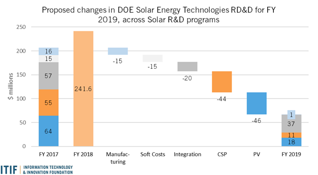Proposed changes in DOE solar energy technologies RD&D for FY 2019 across solar RD&D programs