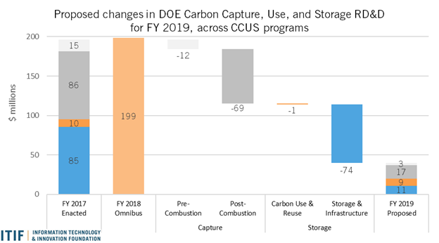 Carbon capture, use and storage RD&D for FY 2019, across CCUS programs