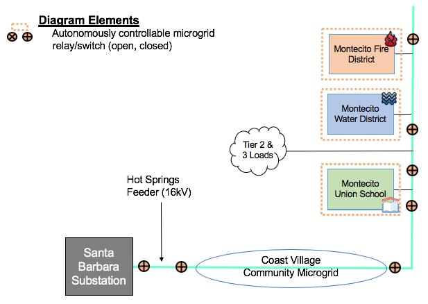 Montecito Community Microgrid Block