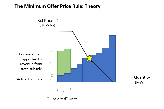 The Minimum Offer Price Rule: Theory
