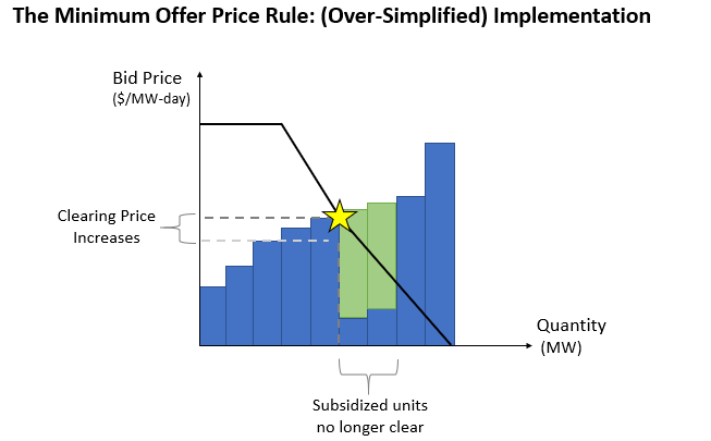 PJM Minimum Offer Price Rule: (Over Simplified) Implementation