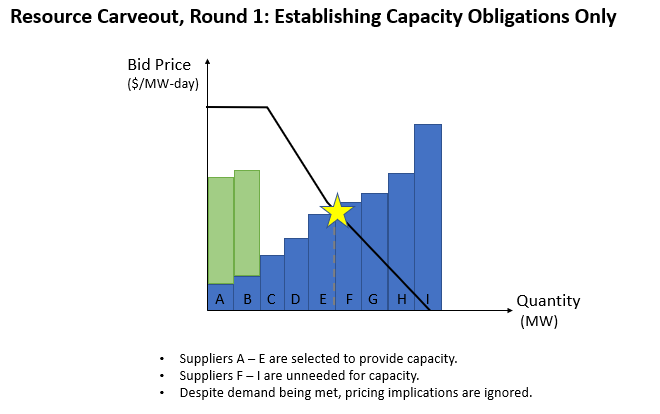 PJM Resource Carveout, Round 1: Establishing Capacity Obligations Only
