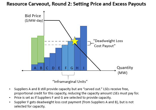 PJM Resource Carveout, Round 2: Setting Price and Excess Payouts