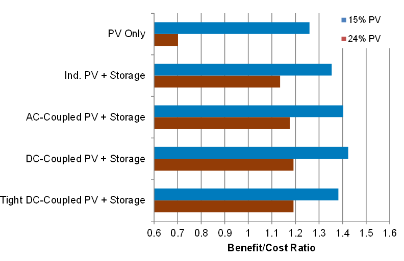Benefit/Cost Ratio for PV plus storage in California in a 2020 scenario with two different levels of PV penetration and the 30% ITC