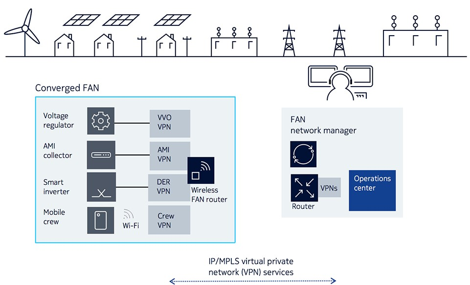 IP/MPLS virtual private network services