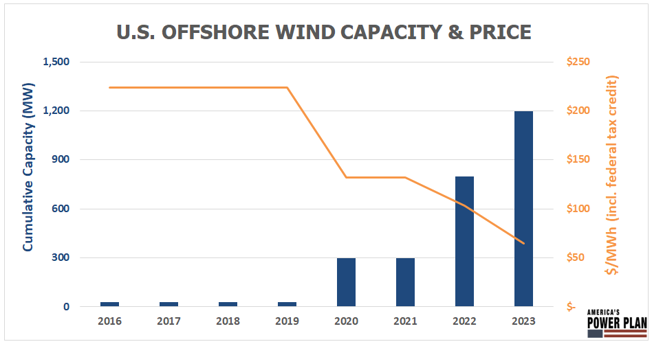 U.S. offshore wind project costs are expected to decline as additional capacity comes online.