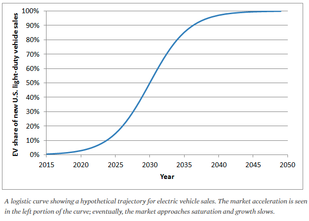 This illustrative graphic of a theoretical learning curve for Electric Vehicles is not representing an actual projection.