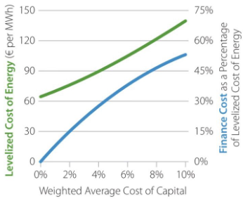 Lower financing costs can reduce the costs to build new energy technologies.