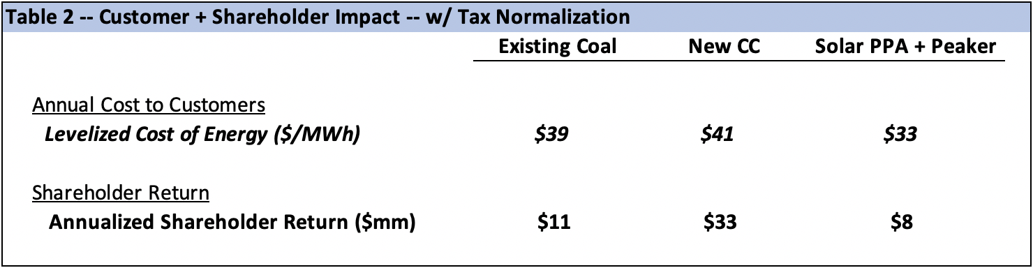 ITC solar tax normalization table 2