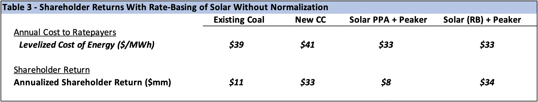 ITC solar tax normalization table 1