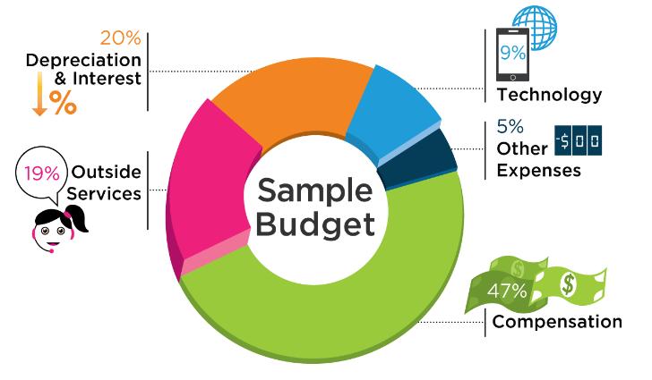 PJM sample budget