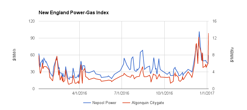 New England Power Gas Index