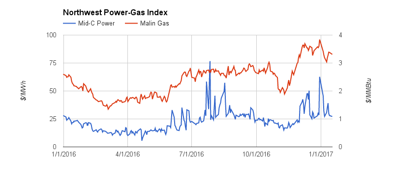 Northwest Power Gas Index