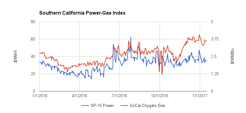 Southern California Power Gas Index