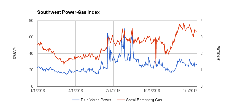 Southwest Power Gas Index