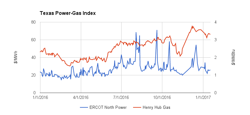 Texas Power Gas Index