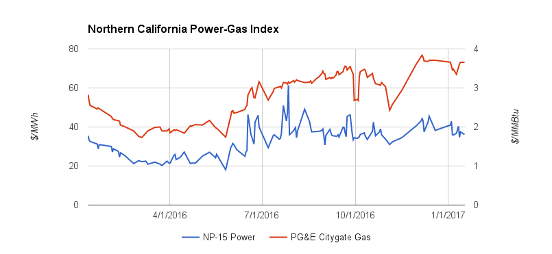 Northern California Power Gas Index