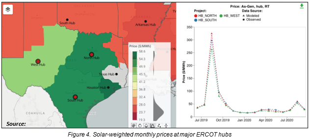 Solar-weighted monthly prices at major ERCOT hubs