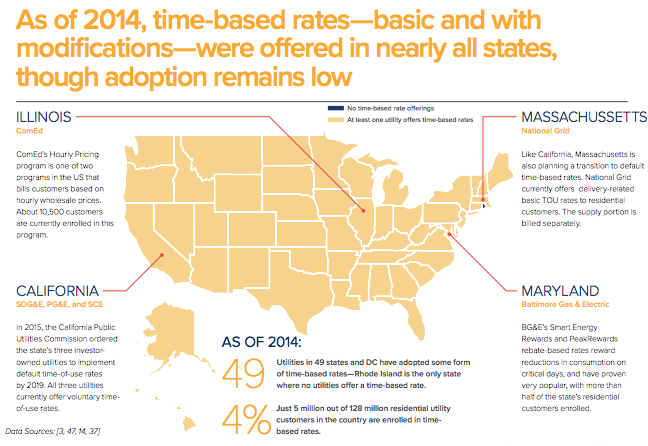 Use of time based rates across the U.S.