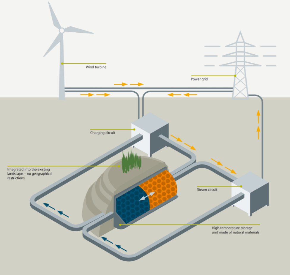 The thermal store for wind energy, which is being developed in Hamburg, is a joint project between Siemens, Hamburg Energie and TUHH. The German Federal Ministry for Economic Affairs and Energy is funding the project.