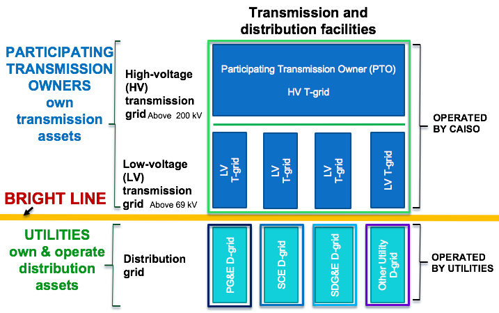 Separation of transmission and distribution asset ownership