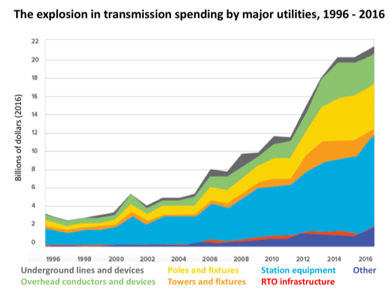 Transmission spending by major utilities - 1996-2016