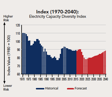 U.S. electricity capacity diversity index