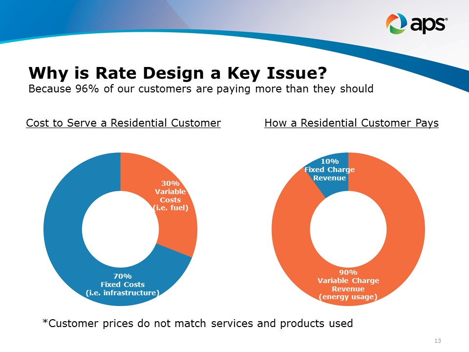Variance in fixed and variable costs for residential customers - why rate design matters