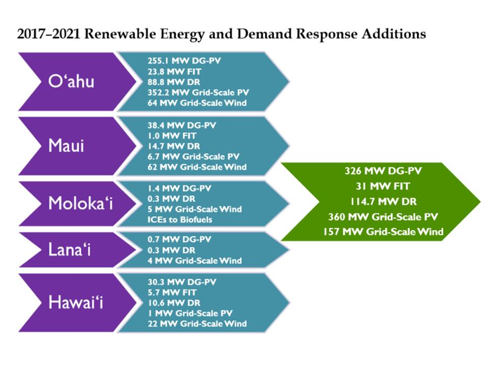 Third time's the charm? Inside Hawaiian Electric's new, new plan to get to 100% renewables post thumbnail