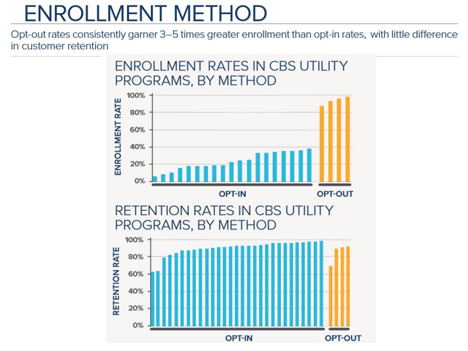 Time based rate design enrollment methods by opt-out and opt-in rates