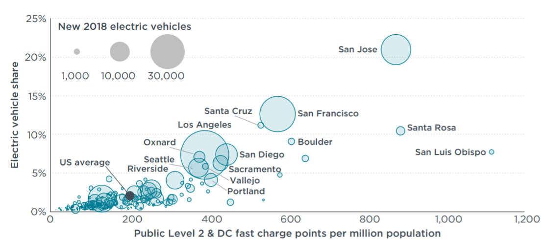 New 2018 Electric Vehicles by City